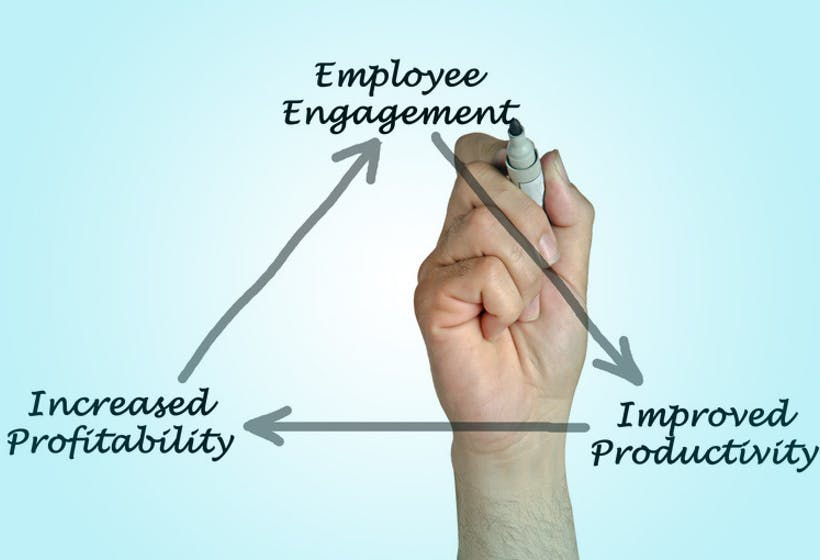 Employee Engagement and Performance.